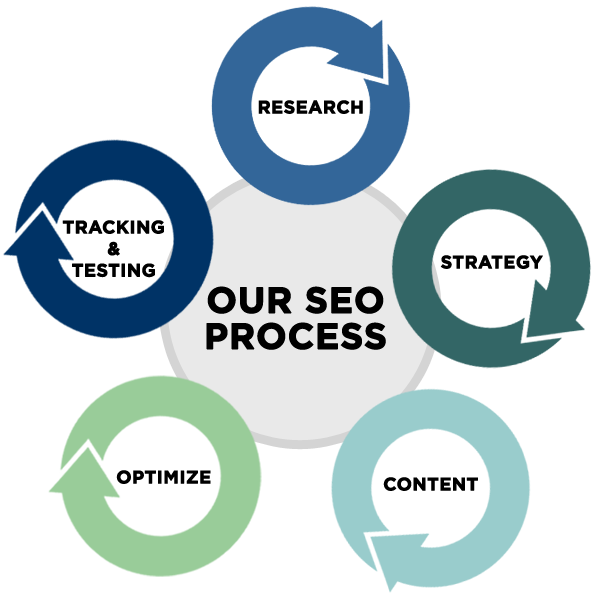 John Potter Media SEO Process