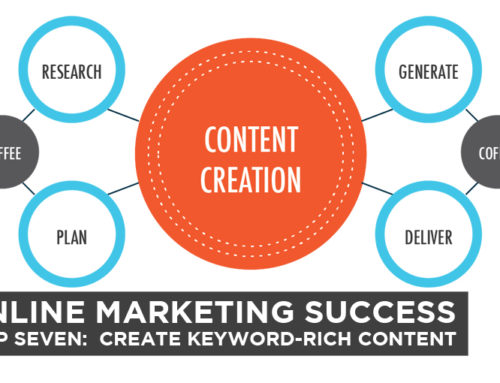 Online Marketing Success – Step Seven: Create Keyword-Rich Content